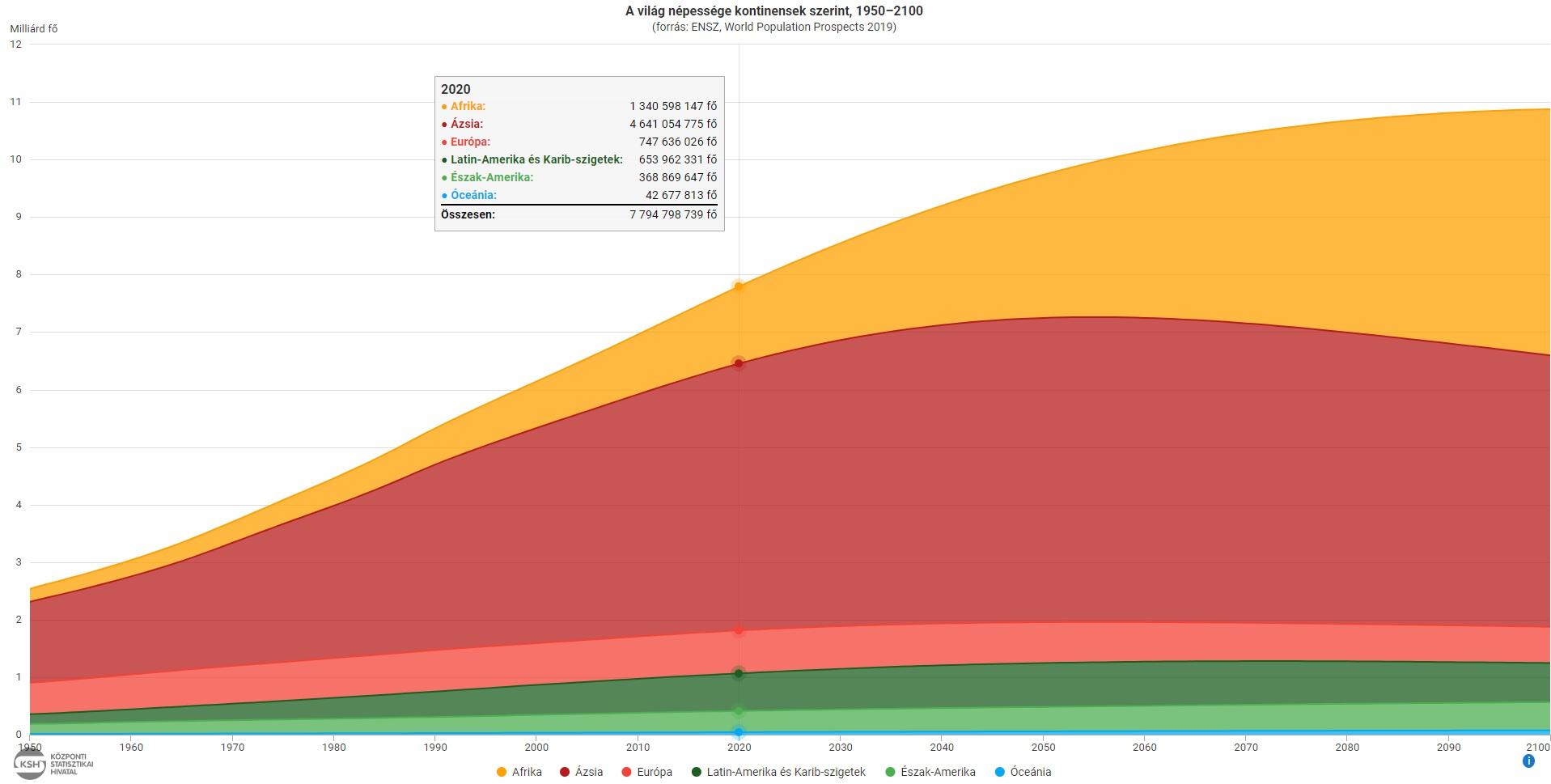 Föld népessége.jpg