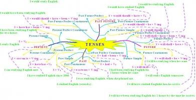 English tenses.jpeg