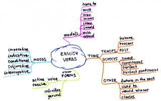 english verbs.png