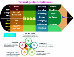 Present-perfect-continuous.jpg